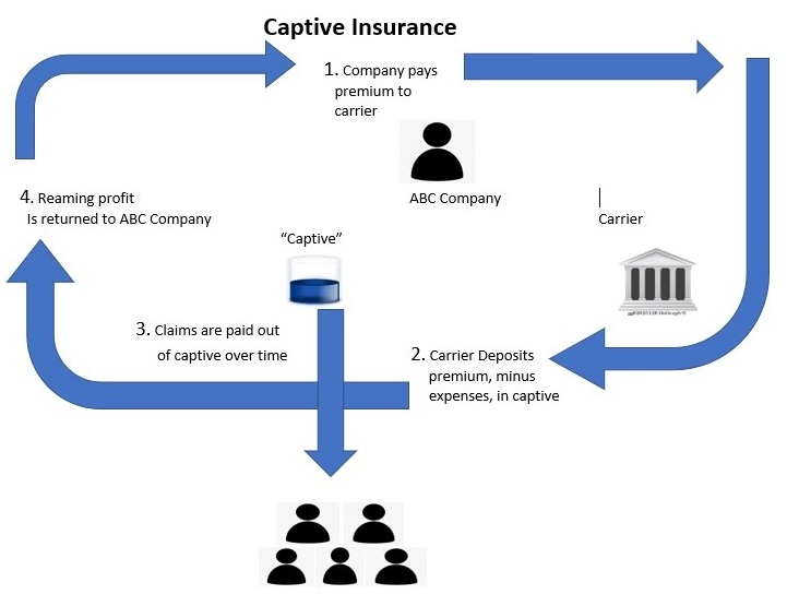 Flow chart explaining captive insurance first company pays premium to carrier second carrier deposits premium, minus expenses, in captive third claims are paid out of captive over time fourth reaming profit is returned to company